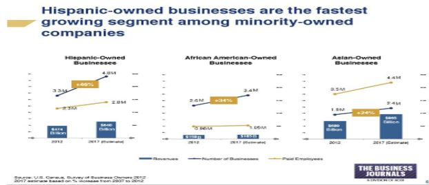 Hispanic owned businesses are the fastest growing segment amongst minority-owned companies